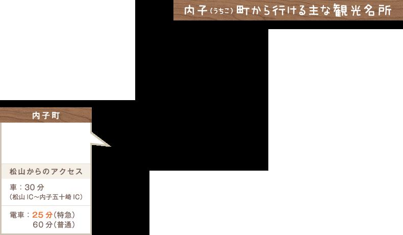 町から行ける主な観光名所(うちこ)内子
